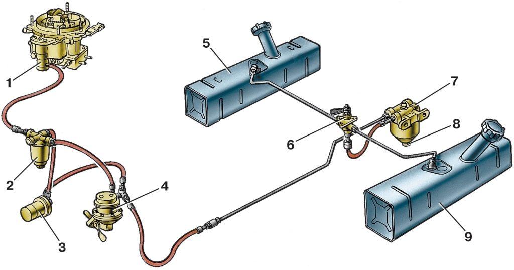 Обслуживание топливных баков